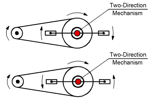 Two-Direction mechanism for bicycle